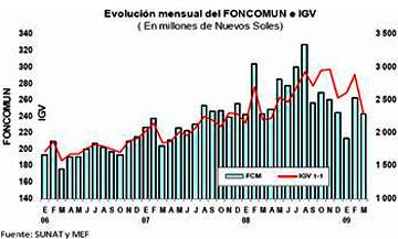 evolucion_del_Foncomun